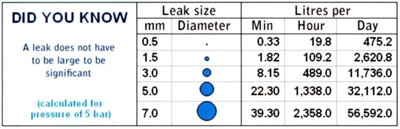 leak detection chart1